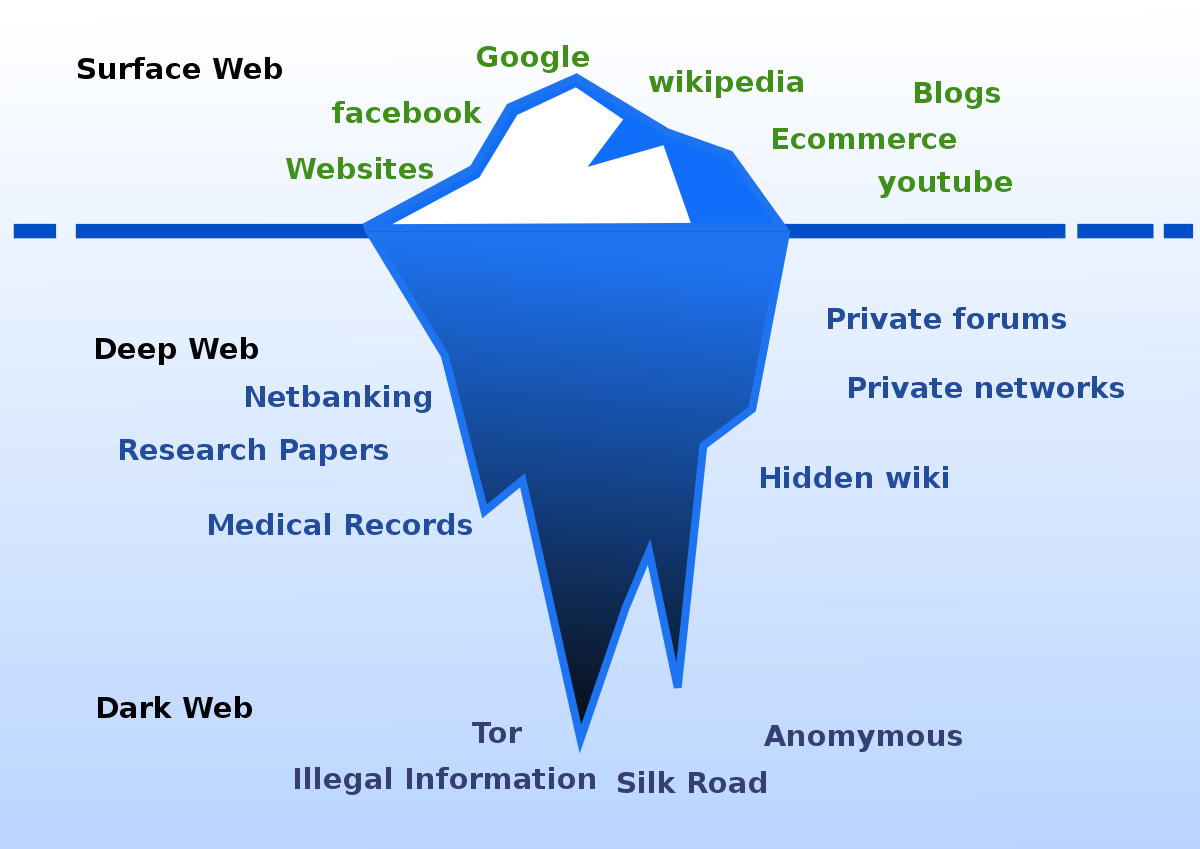 Dark Web Overview Info